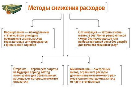 metody-snizhenija-rashodov