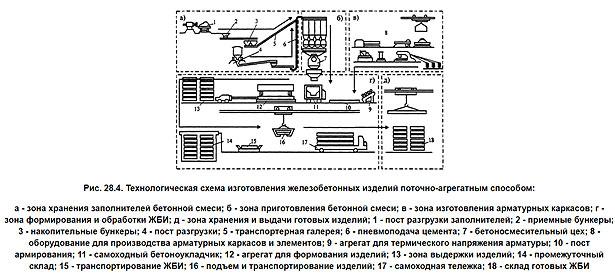 tehnologija-izgotovlenija-zhelezobetonnyh-izdelij