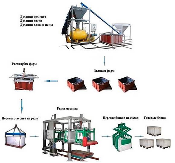 ukomplektovannaja-linija-po-proizvodstvu-penoblokov