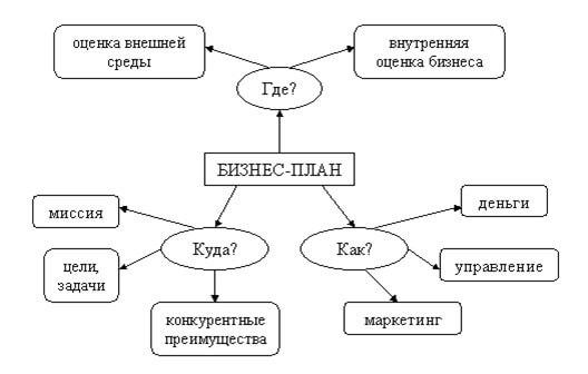 ammiak-proizvodstvo-biznes-plan