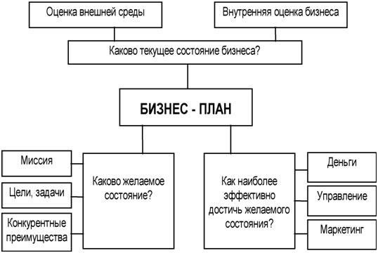 biznes-plan-kak-sostavit