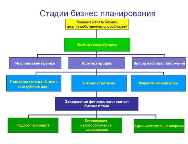 biznes-plan-shema-stadij
