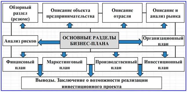 razdely-biznes-plana