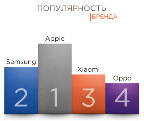 Xiaomi-populjarnost-brenda