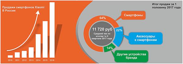 Xiaomi-statistika