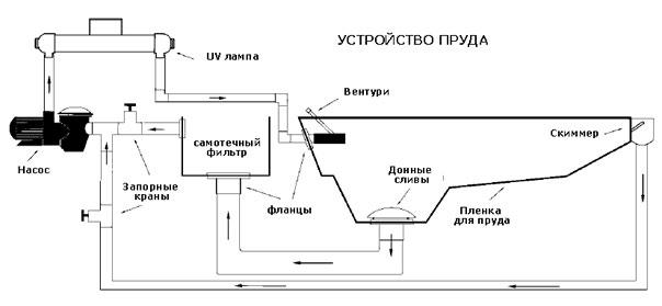 shema-ustrojstva-pruda-s-zamknutoj-sistemoj-vodosnabzhenija