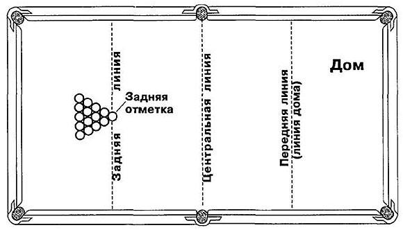 rasstanovka-sharov-na-biljardnom-stole