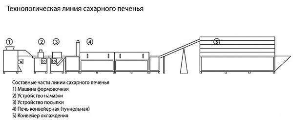 linija-po-proizvodstvu-saharnogo-pechenja