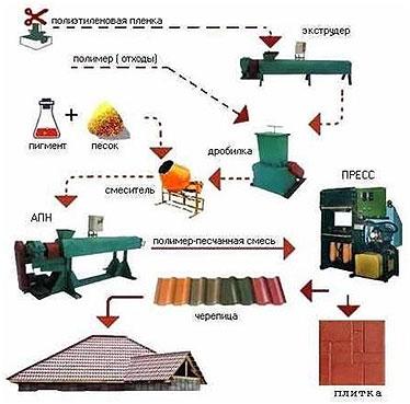proizvodstvo-polimerpeschanoj-cherepicy-shema