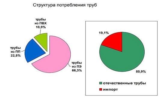 struktura-potreblenija-trub