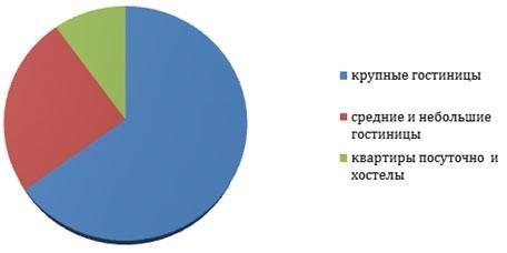 statistika-gostinic