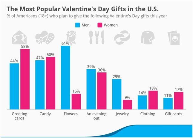 statistika-podarkov-na-den-valentina
