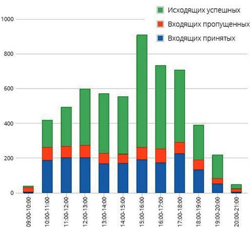 statistika-zvonkov-dlja-koll-centra