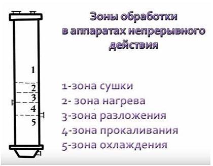 zona-obrabotki-v-apparatah-nepreryvnogo-dejstvija