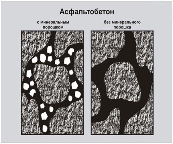 asfaltobeton-pod-mikroskopom