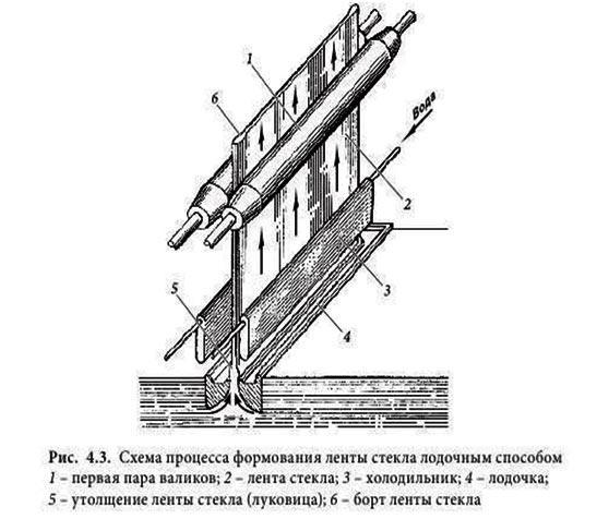 shema-processa-formirovanija-lenty