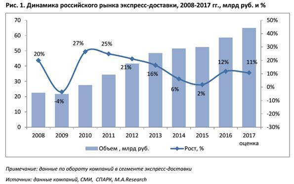 jekspress-dostavka-statistika