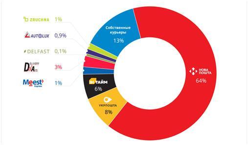 statistika-razdela-rynka-jekspress-dostavok-internet-zakazov