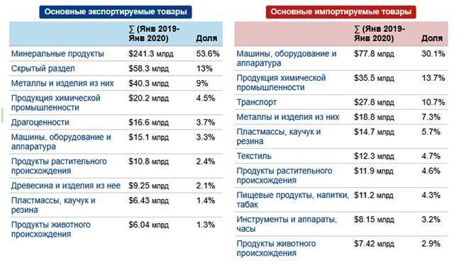jeksport-neobrabotannyh-mineral'nyh-resursov