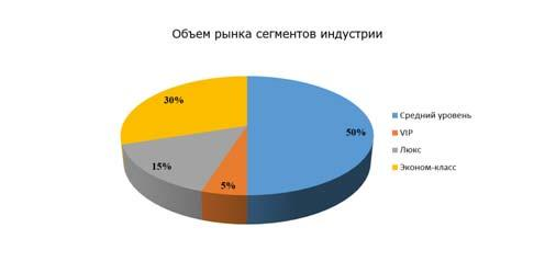 obem-rynka-segmenta-industrii