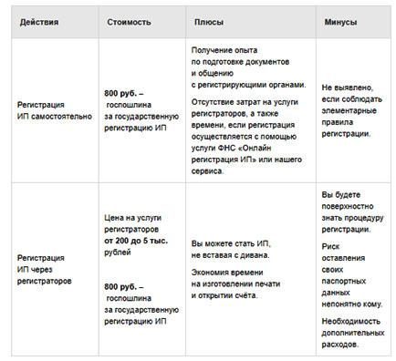 vybor-metoda-registracii