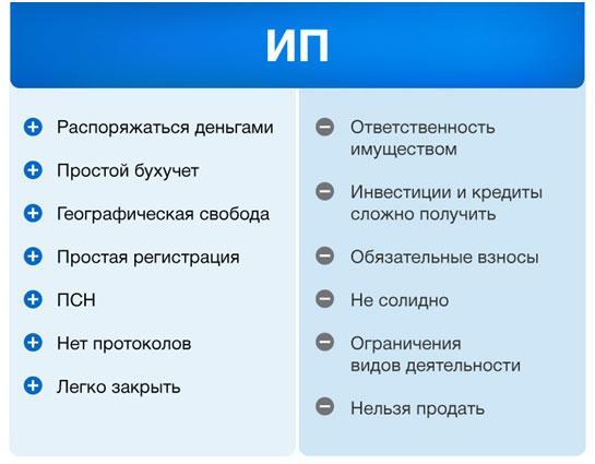 preimushhestva-registracii-ip