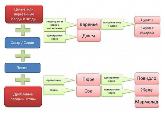 tekhnologiia-proizvodstva-varenia