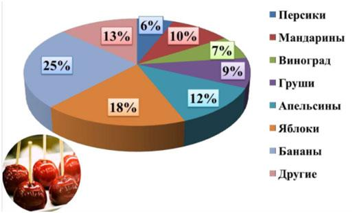 diagramma-prodazhi-fruktov