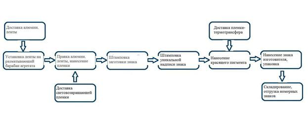 tehnologicheskij-process-izgotovlenija
