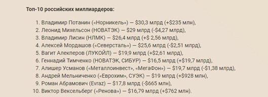 rossijskie-milliardery