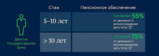 zarplata-rossijskih-deputatov