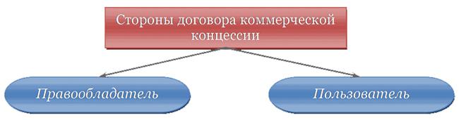Стороны договора коммерческой концессии