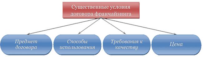 Существенные условия договора франчайзинга