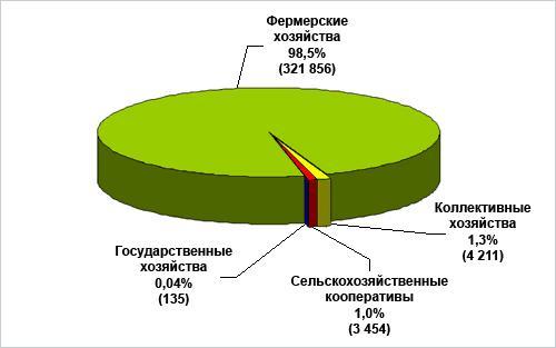 Фермерское хозяйство в РФ
