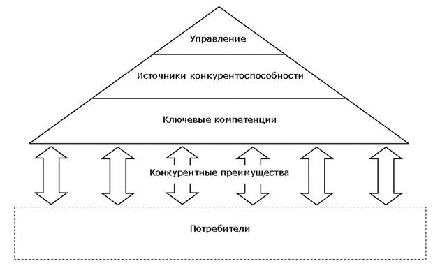 Методы анализа конкурентоспособности предприятия