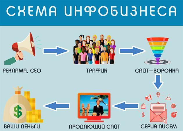 Схема инфобизнеса