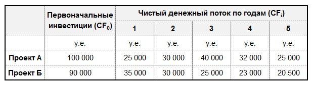 Распределение чистого денежного потока по годам