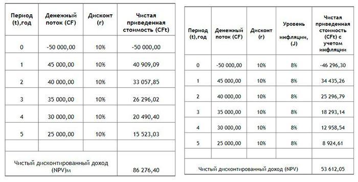 Чистый дисконтированный доход (NPV или ЧДД)